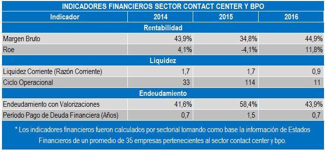 Contact Center y BPO Indicadores Financieros Jun 17