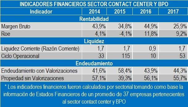 INDICADORES FINANCIEROS SECTOR CONTACT CENTER Y BPO 2017