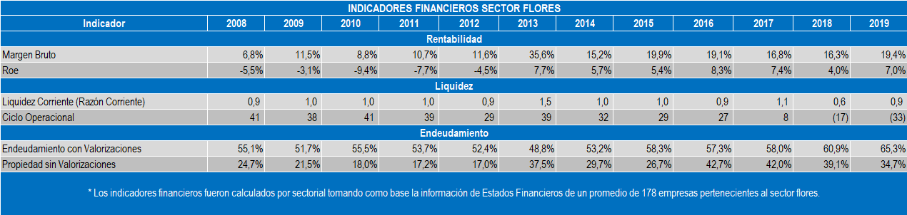Indices del Sector Flores