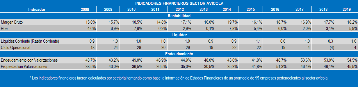 Indices del Sector Avícola
