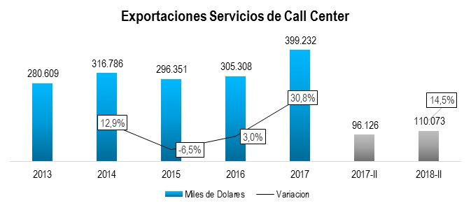Exportaciones call center 2018 II
