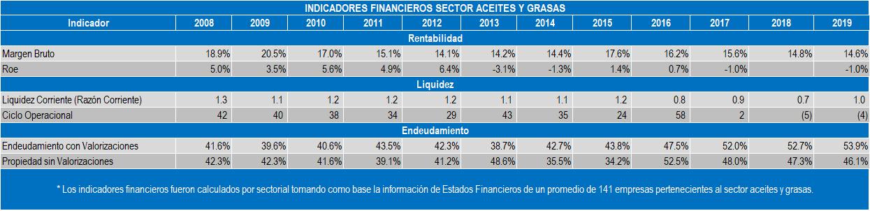 Indices del Sector Aceites y Grasas