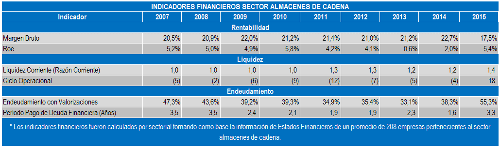 Almacenes de Cadena Indicadores Financieros May 16