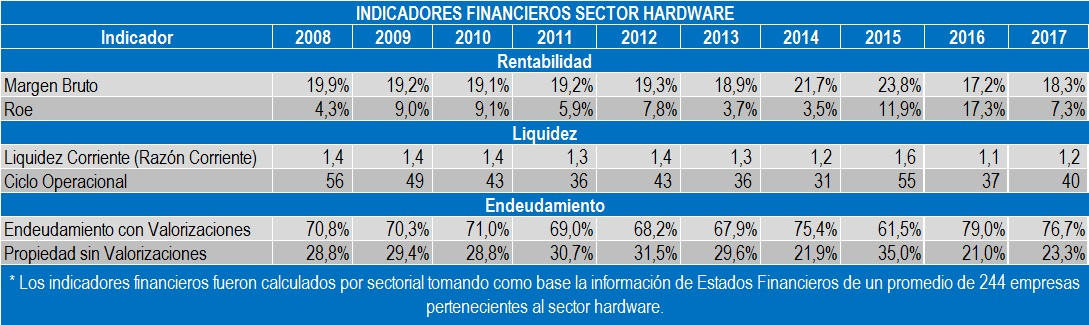 INDICADORES FINANCIEROS SECTOR HARDWARE 2017