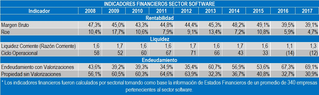 INDICADORES FINANCIEROS SECTOR SOFTWARE 2017